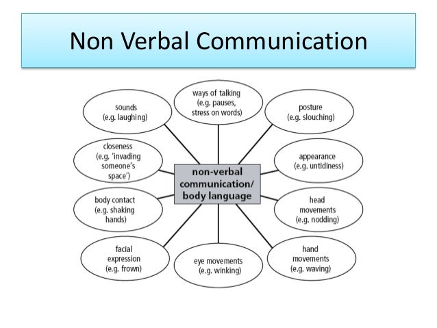 support childrens speech language and communication Language and communication contributes to all six areas and are key to learning  and/or a language acquisition support system  phonetics is the science of speech.