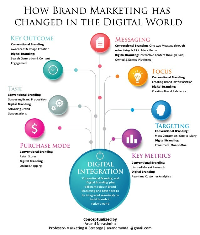 How brand marketing has changed in the digital world anand ...