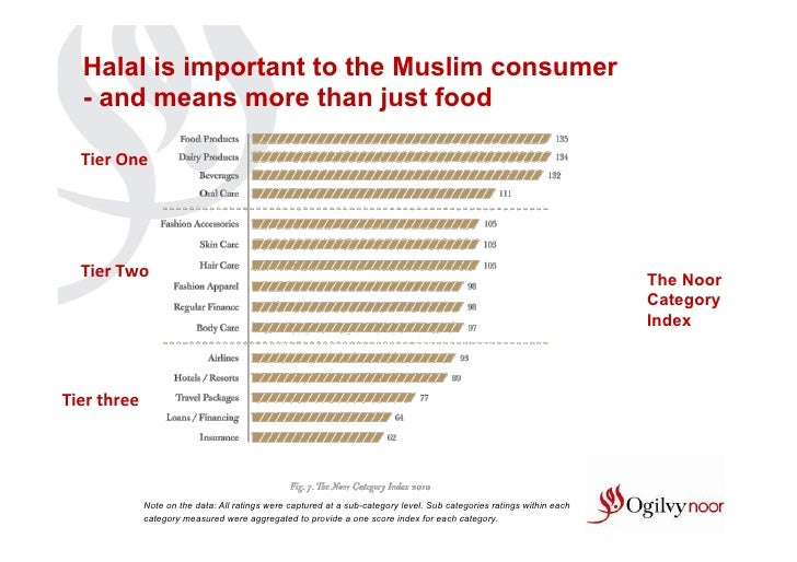Halal is important to the Muslim consumer   - and means more than just food   Tier One   Tier Two                     ...