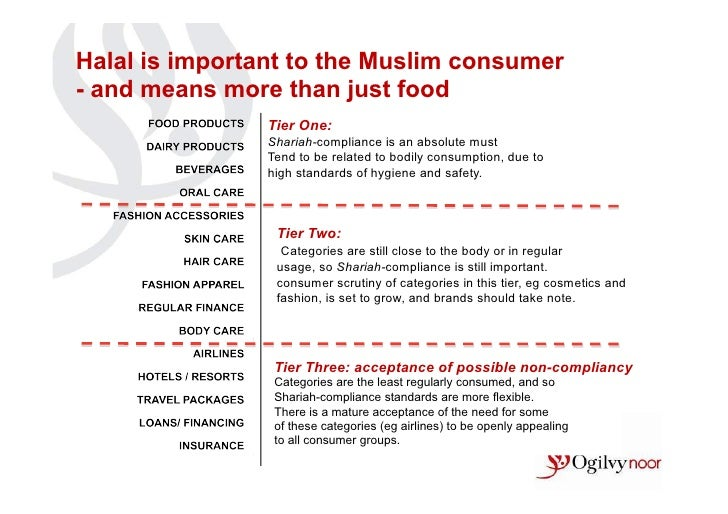 Halal is important to the Muslim consumer- and means more than just food                Tier One:                Shariah-c...