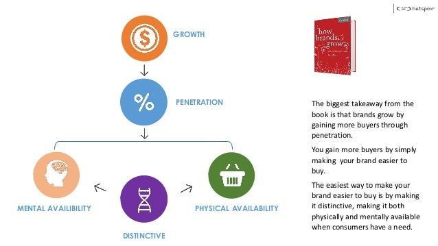 MENTAL AVAILIBILITY DISTINCTIVE PHYSICAL AVAILABILITY GROWTH PENETRATION The biggest takeaway from the book is that brands...
