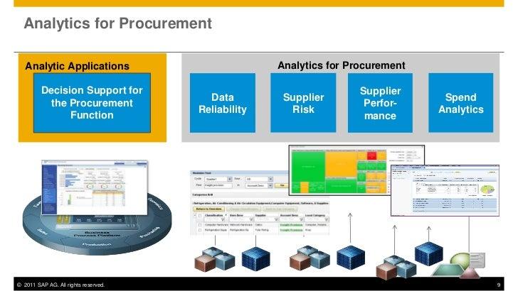 Sap Analytics For Procurement