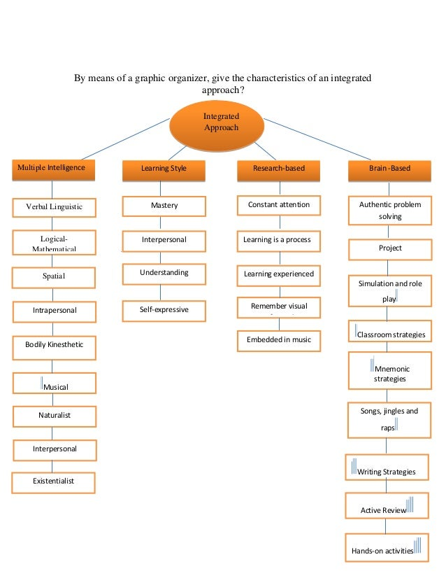 styles of learning Each learning style is an individual way of learning with distinct characteristics that affect both learning and personality characteristics of learning styles let's take a look at each.