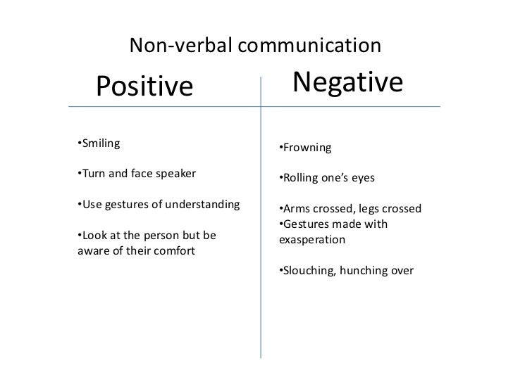 understanding verbal and nonverbal communication perspectives Nonverbal behavior is a hot topic in the popular management press however, management scholars have lagged behind in understanding this important form of communication.