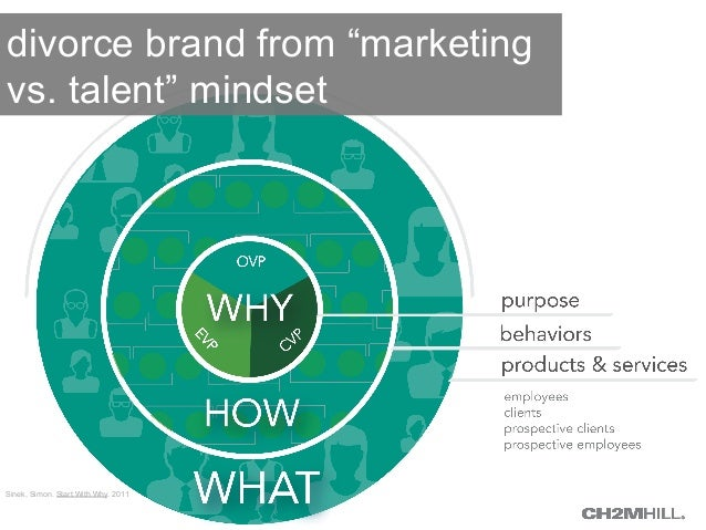 "divorce brand from ""marketing  vs. talent"" mindset  Sinek, Simon. Start With Why. 2011"