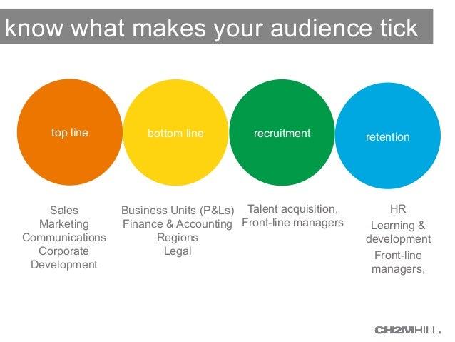 know what makes your audience tick  top line bottom line recruitment retention  Sales  Marketing  Communications  Corporat...