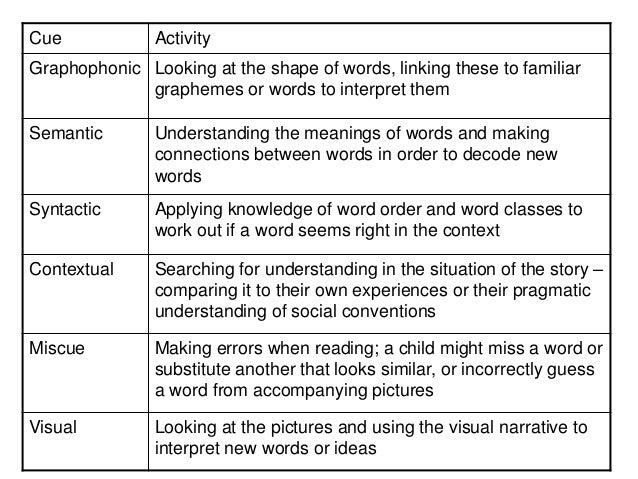 what is graphophonics