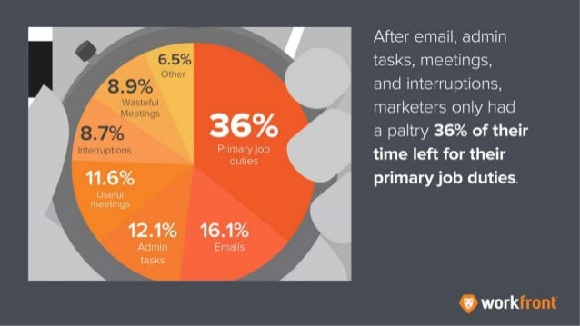 After email, admin tasks, meetings, and interruptions, marketers only had a paltry 36% of their time left for their primar...