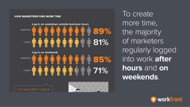 To create more time, the majority of marketers regularly logged into work after hours and on weekends.