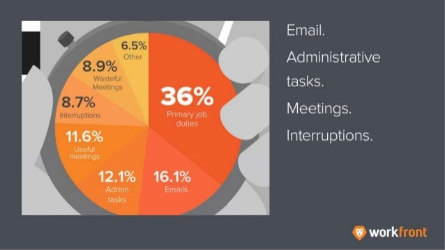Email. Administrative tasks. Meetings. Interruptions.