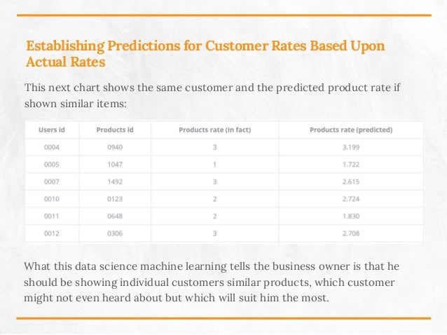 Establishing Predictions for Customer Rates Based Upon Actual Rates This next chart shows the same customer and the predic...