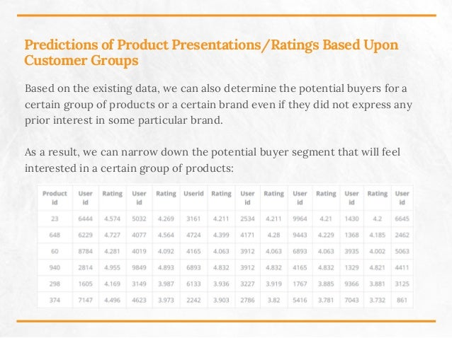 Predictions of Product Presentations/Ratings Based Upon Customer Groups Based on the existing data, we can also determine ...