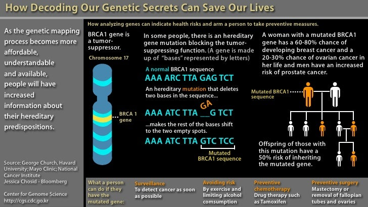 How Decoding Our Genetic Secrets Can Save Our Lives                                     How analyzing genes can indicate h...
