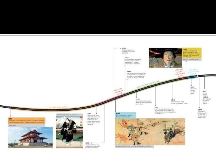 Medieval JapanYear 8 History