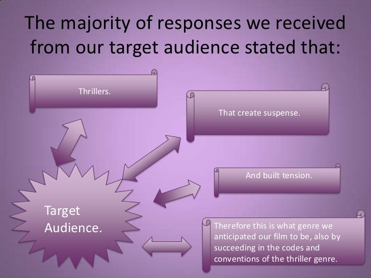 The majority of responses we received from our target audience stated that:<br />Thrillers.<br />That create suspense. <br...