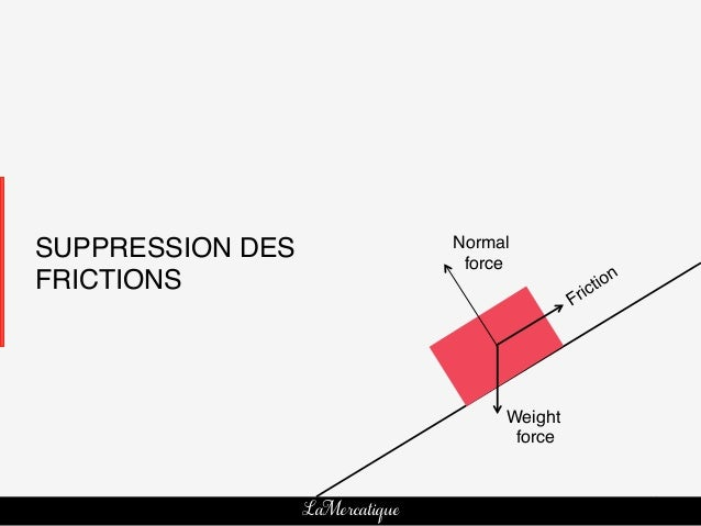Normal!SUPPRESSION DES!                 force!FRICTIONS!                                      Weight!                     ...