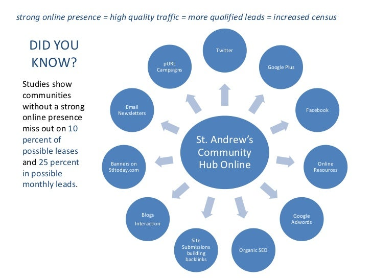 strong online presence = high quality traffic = more qualified leads = increased census   DID YOU                         ...