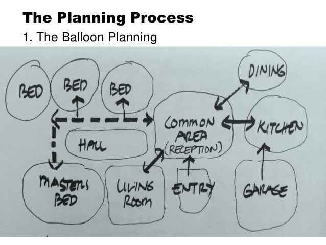 the balloon planning the planning process - Design A House