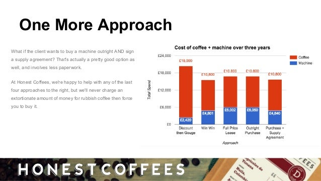 How Do Commercial Coffee Machine Leases Work