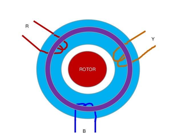 How does a 3 phase motor works for How does a single phase motor work