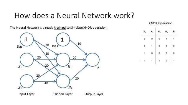 How does a Neural Network work? 1 1 Bias 𝑋1 𝑋2 𝐻1 𝐻2 Bias-30 20 20 10 -20 -10 -10 20 20 𝑅 Input Layer Hidden Layer Output ...