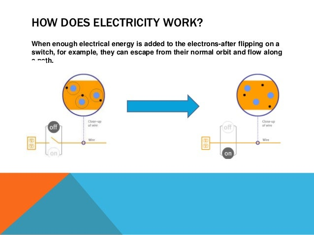 how electricity works Learn more about electricity want to learn more about electricity and how to avoid hazards around electricity we offer a series of brief online videos and a 45-minute e-learning module that provide you with more information anatomy of an electric system is a short series of videos on electricity basics live wire dangers.