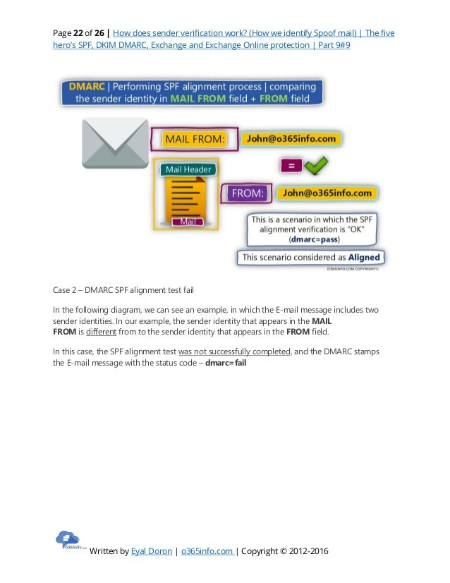 How does sender verification work how we identify spoof mail) spf, d…