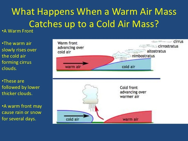 what happens during a warm front
