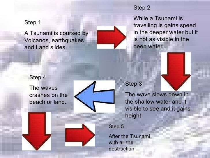 How do tsunamis occur