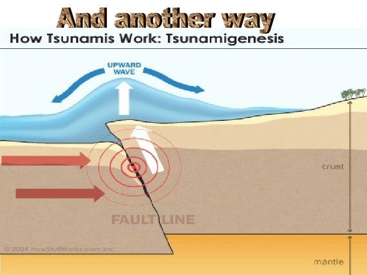 How do tsunamis occur