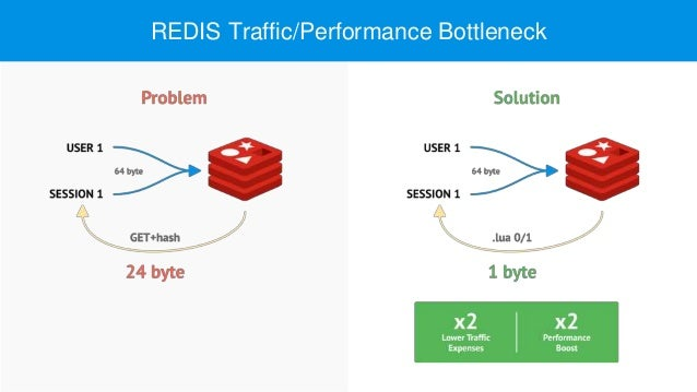 REDIS Traffic/Performance Bottleneck