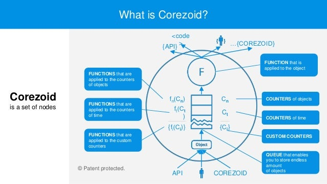 What is Corezoid? FUNCTIONS that are applied to the counters of time FUNCTIONS that are applied to the counters of objects...
