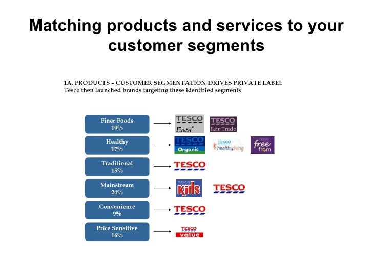 "segmentation and tesco Supermarket chains: tesco poland, e leclerc, carrefour market, simply   segmentation in tesco takes place on the basis of tesco ""club."