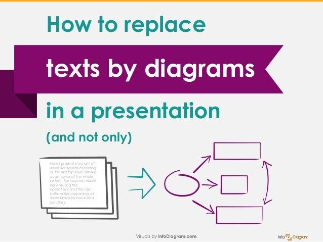 texts by diagrams How to replace in a presentation (and not only) Here I present structure of three tier system consisting...