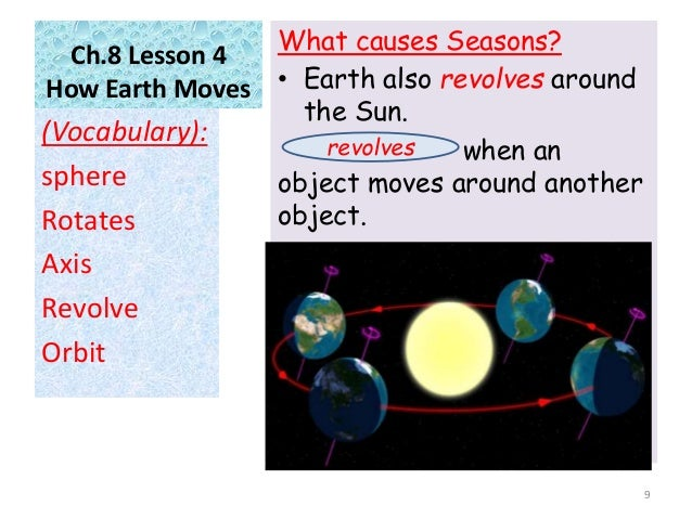 vocabulary lesson the sun also rises Prerequisite, vocabulary get your students using real time data with this lab that also teaches them to graph data this occurs when moist air rises and.