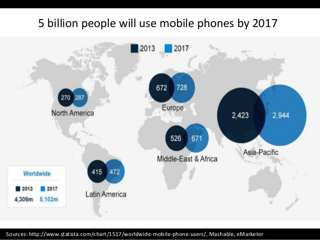 Sources: http://www.statista.com/chart/1517/worldwide-mobile-phone-users/, Mashable, eMarketer 5 billion people will use m...