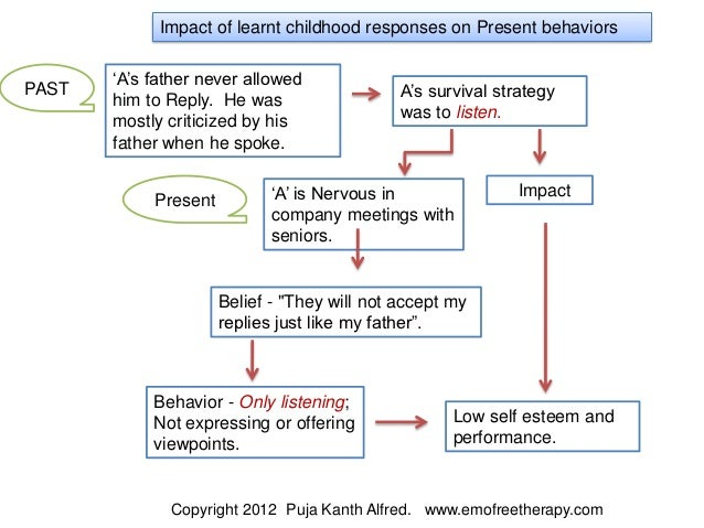 Impact of learnt childhood responses on Present behaviors       'A's father never allowedPAST                             ...