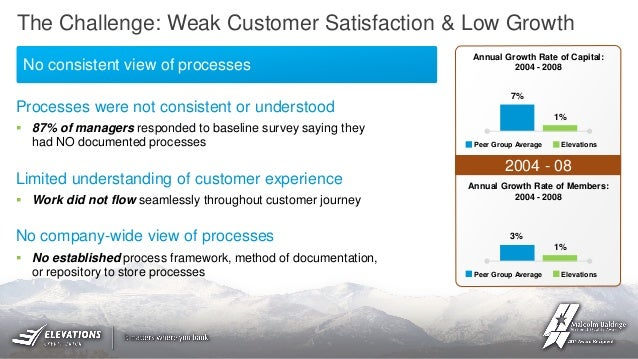 How Elevations Credit Union is Driving Process Excellence with IBM Bl…