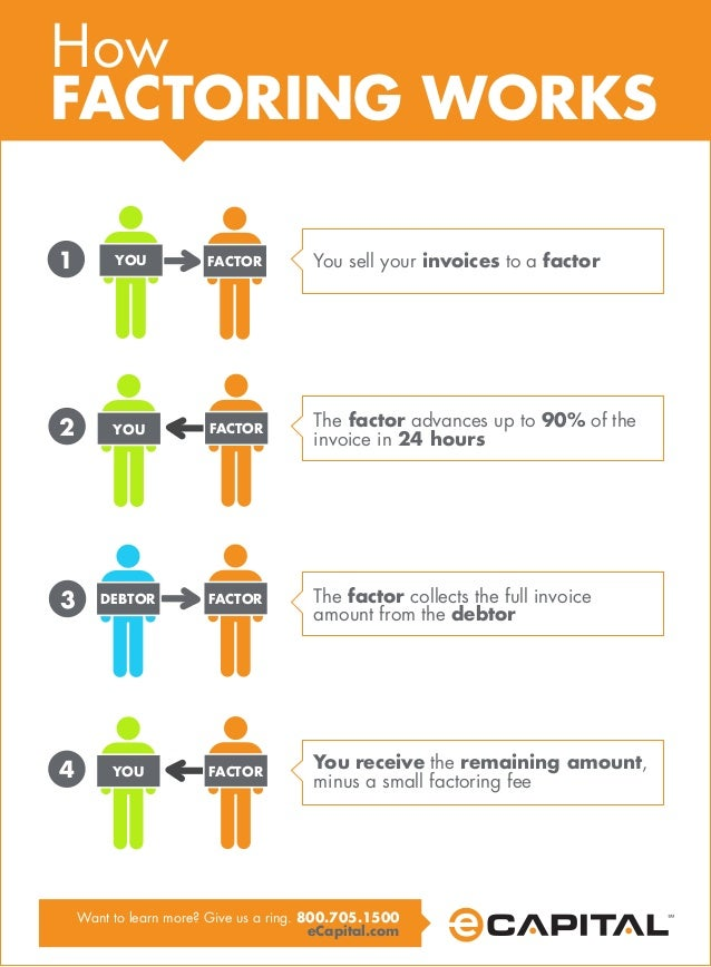 How Factoring Works Simple Steps Info - Sell your invoices