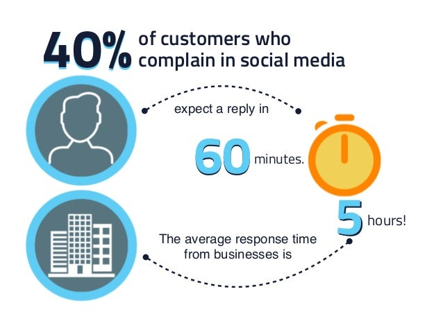 5 expect a reply in complain in social media40%40% 6060minutes. The average response time from businesses is 5hours! of cu...