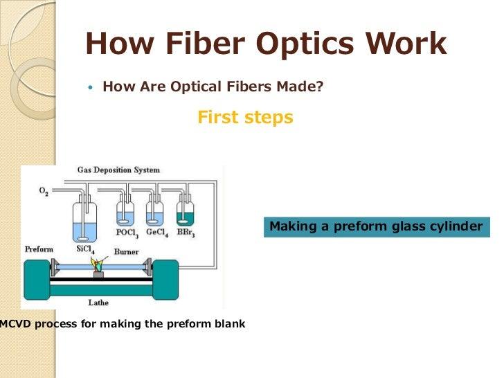 how fiber optics are made