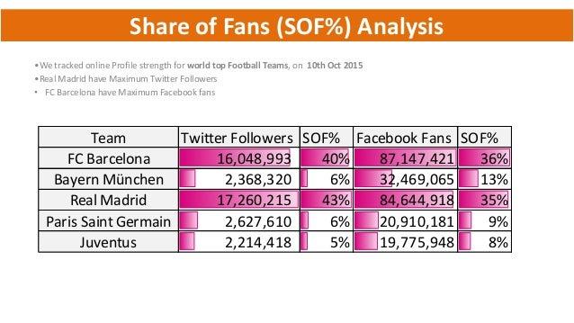 World's Most Popular Sports Top 10 List Analysis