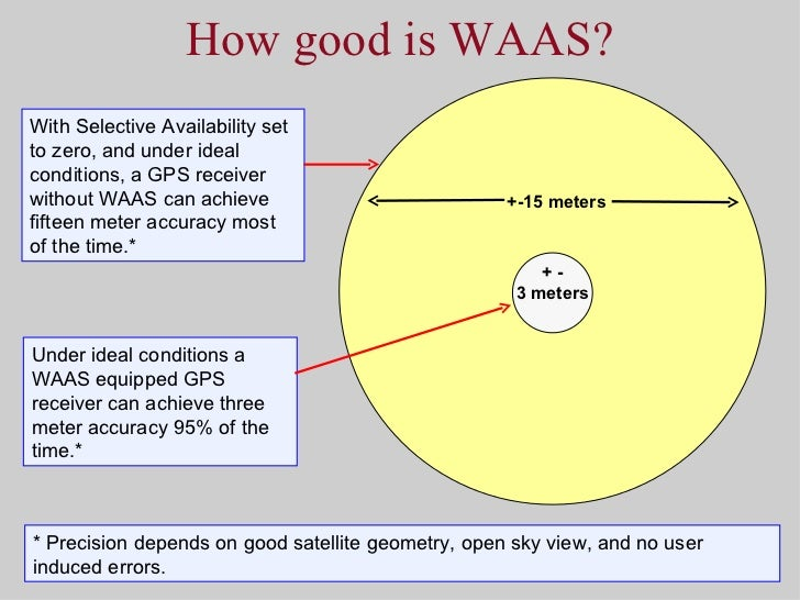 the process in how the global positioning system works