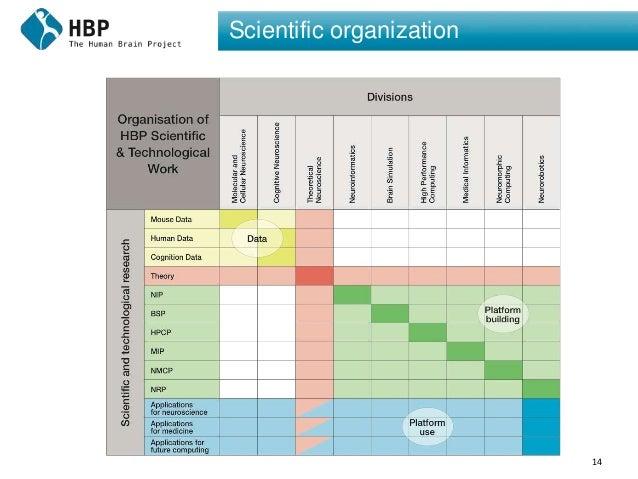 14 Scientific organization