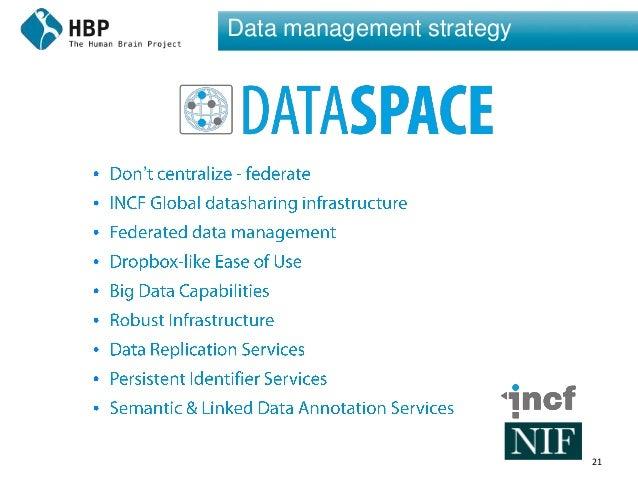 21 Data management strategy '