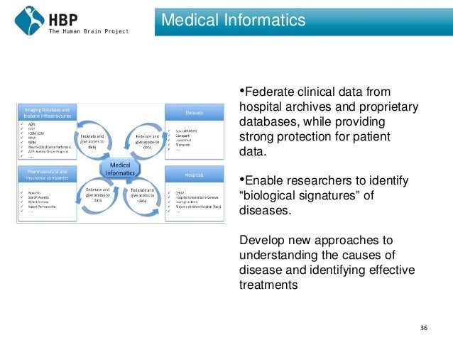 36 Medical Informatics •Federate clinical data from hospital archives and proprietary databases, while providing strong pr...