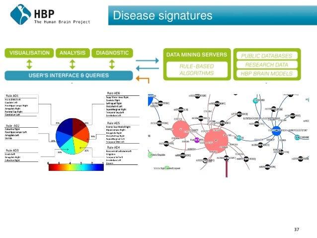 37 Disease signatures