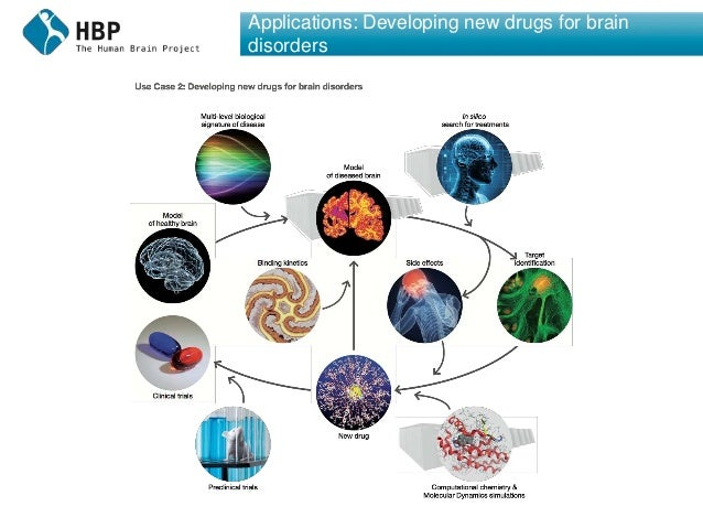 Applications: Developing new drugs for brain disorders