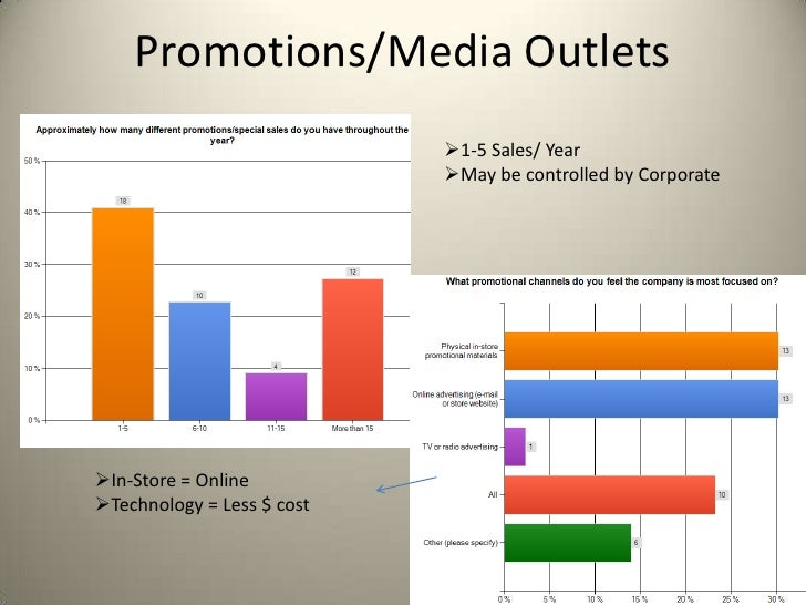 Promotions/Media Outlets                            1-5 Sales/ Year                            May be controlled by Corp...