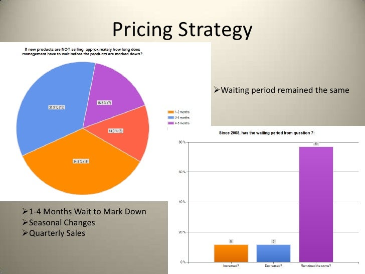 Pricing Strategy                                Waiting period remained the same1-4 Months Wait to Mark DownSeasonal Ch...